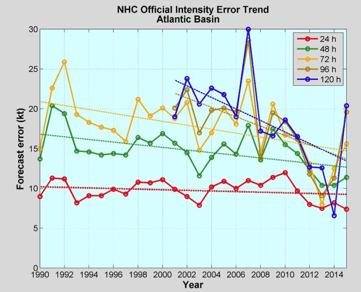 Pogreške u prognozi snage uragana kroz godine, NHCFWR 2015.